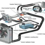 Penyakit Radiator Yang Anda Perlu Tahu